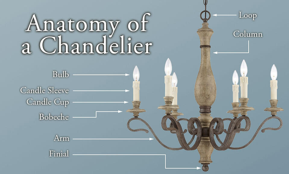 Chandelier Buying Guide - LightsOnline.com