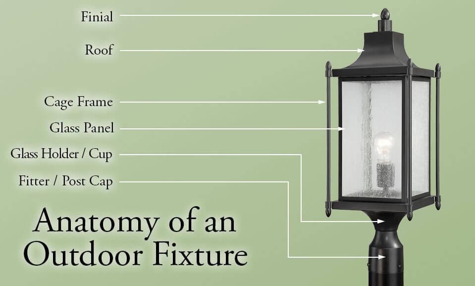 Anatomy of an Outdoor Light - LightsOnline.com