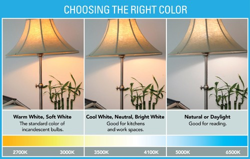 Color temperatures - LightsOnline.com